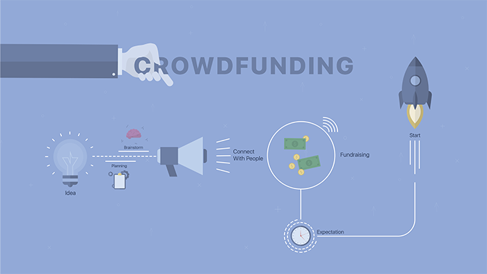 A graphic explaining the process of crowdfunding from idea to starting the project